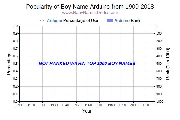 Popularity Trend  for Arduino  from 1900 to 2017