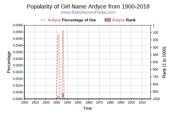 Popularity Trend  for Ardyce  from 1900 to 2017