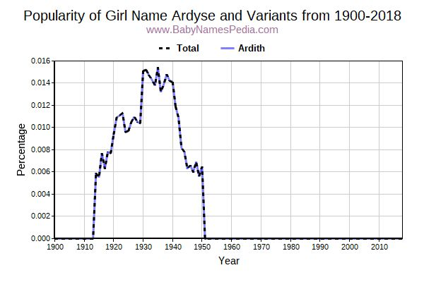 Variant Popularity Trend  for Ardyse  from 1900 to 2017