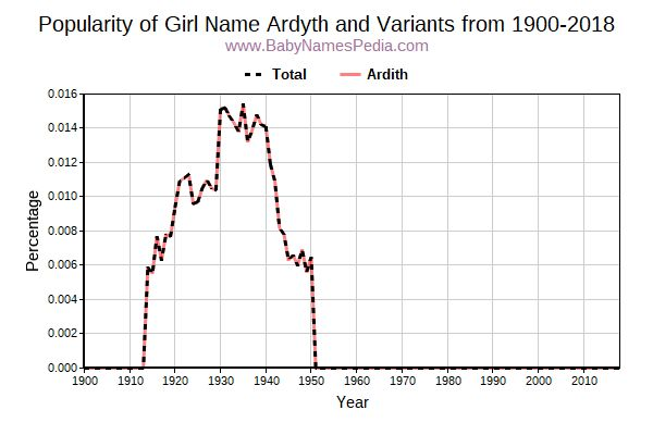 Variant Popularity Trend  for Ardyth  from 1900 to 2017