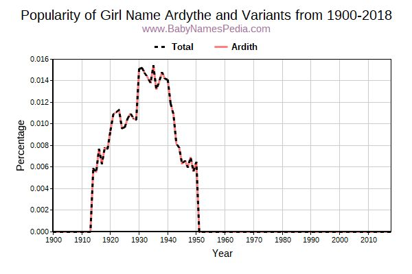 Variant Popularity Trend  for Ardythe  from 1900 to 2016