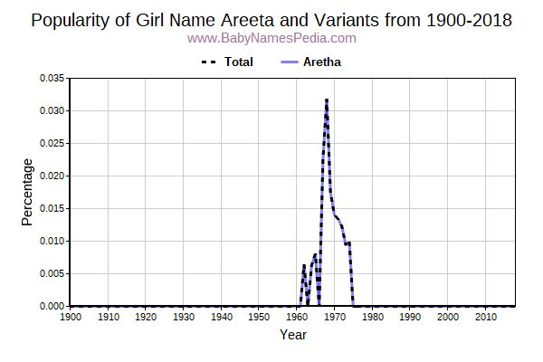 Variant Popularity Trend  for Areeta  from 1900 to 2018
