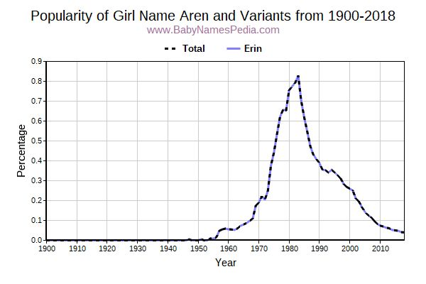 Variant Popularity Trend  for Aren  from 1900 to 2016
