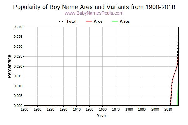 Variant Popularity Trend  for Ares  from 1900 to 2018