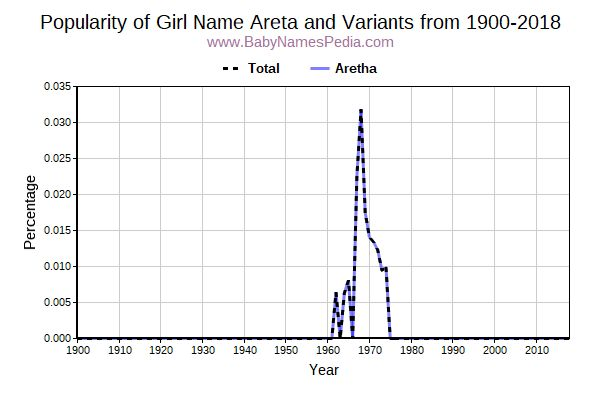 Variant Popularity Trend  for Areta  from 1900 to 2017