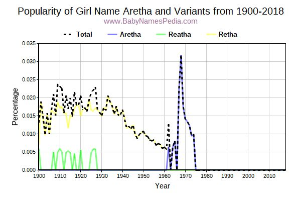 Variant Popularity Trend  for Aretha  from 1900 to 2018
