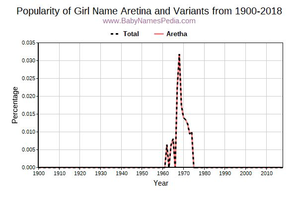 Variant Popularity Trend  for Aretina  from 1900 to 2017
