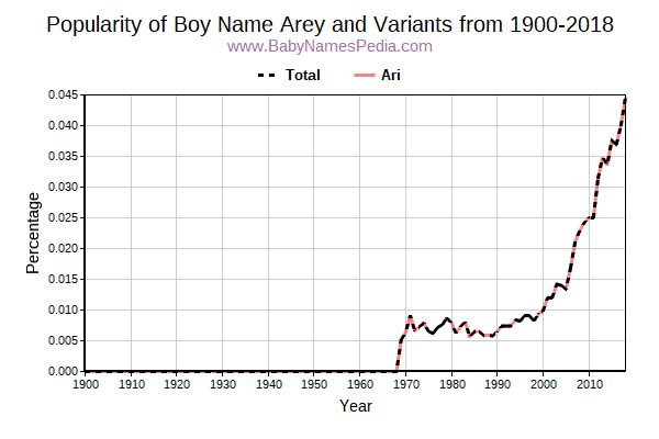 Variant Popularity Trend  for Arey  from 1900 to 2015