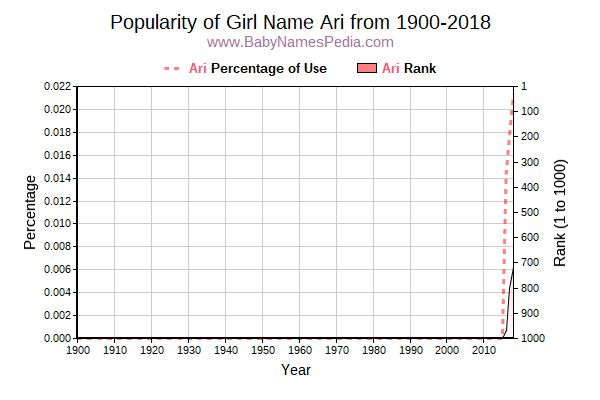 Popularity Trend  for Ari  from 1900 to 2017