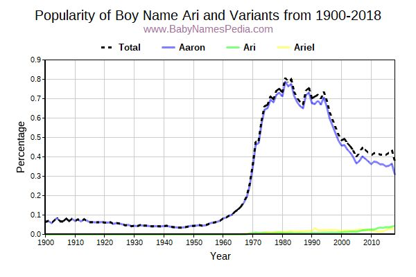 Variant Popularity Trend  for Ari  from 1900 to 2016