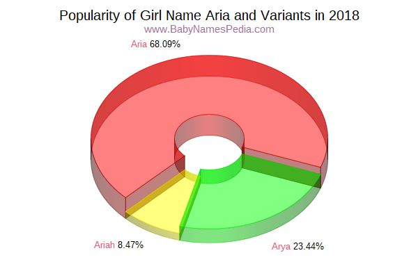 Variant Popularity Chart  for Aria  in 2018