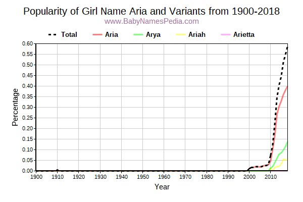 Variant Popularity Trend  for Aria  from 1900 to 2018