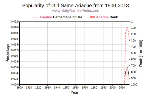 Popularity Trend  for Ariadne  from 1900 to 2017
