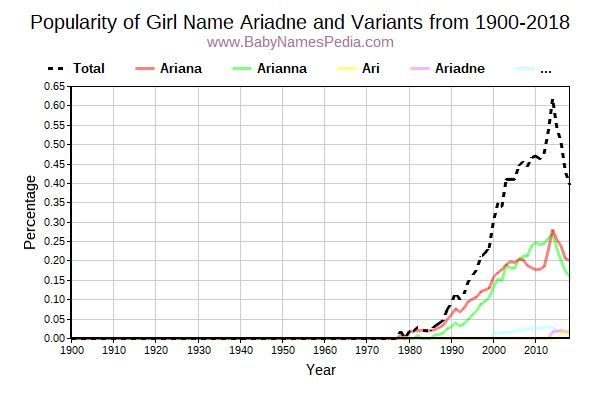 Variant Popularity Trend  for Ariadne  from 1900 to 2017