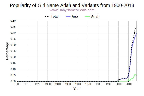 Variant Popularity Trend  for Ariah  from 1900 to 2015