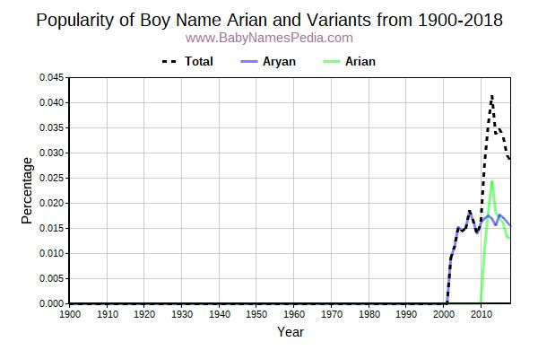 Variant Popularity Trend  for Arian  from 1900 to 2015