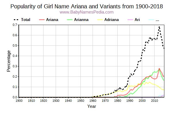 Variant Popularity Trend  for Ariana  from 1900 to 2018