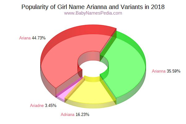 Variant Popularity Chart  for Arianna  in 2016