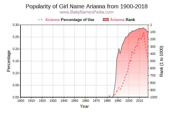 Popularity Trend  for Arianna  from 1900 to 2016