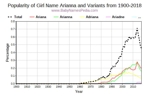 Variant Popularity Trend  for Arianna  from 1900 to 2015