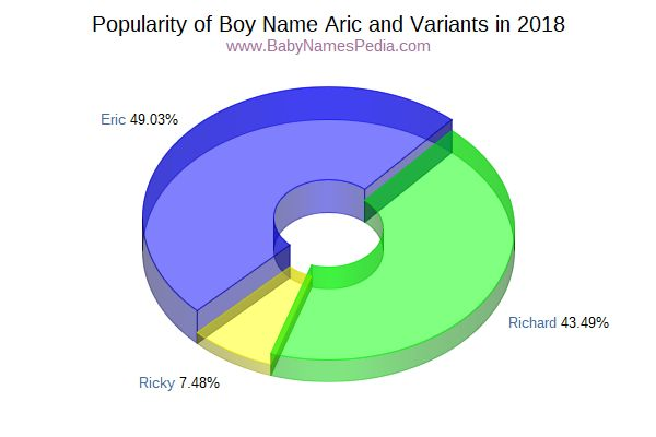 Variant Popularity Chart  for Aric  in 2018