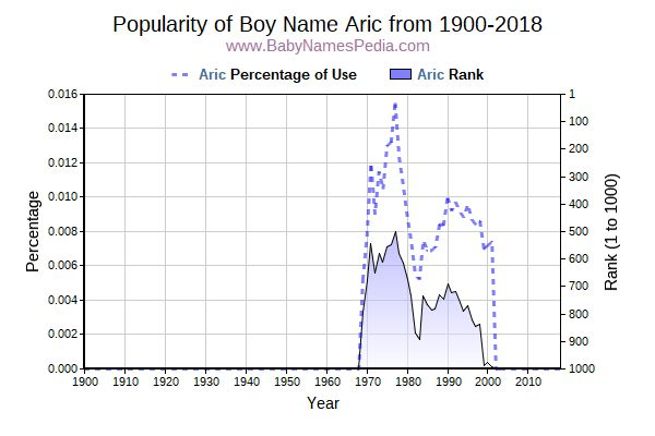 Popularity Trend  for Aric  from 1900 to 2018