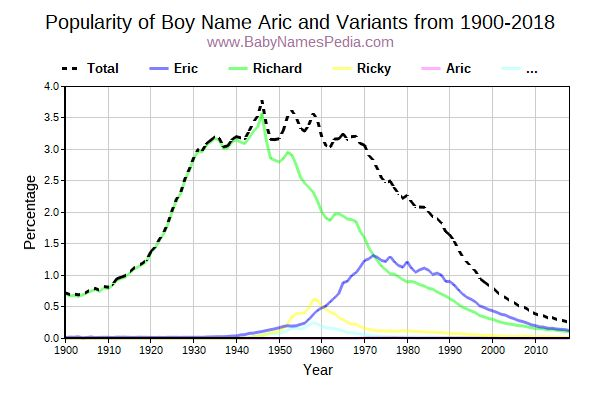 Variant Popularity Trend  for Aric  from 1900 to 2018