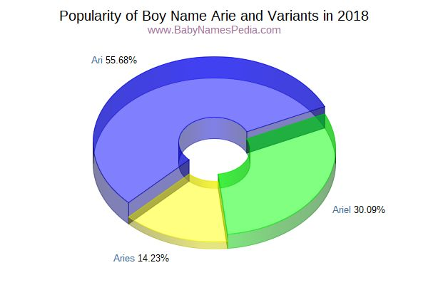 Variant Popularity Chart  for Arie  in 2015
