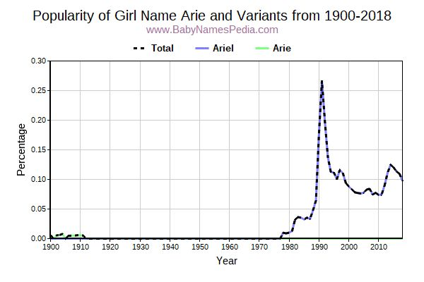 Variant Popularity Trend  for Arie  from 1900 to 2018