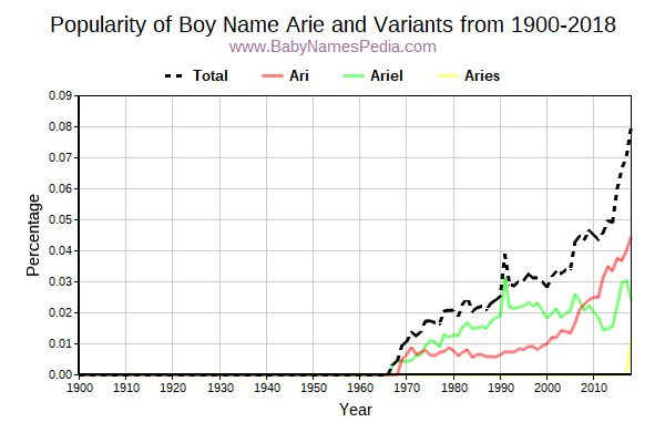 Variant Popularity Trend  for Arie  from 1900 to 2015