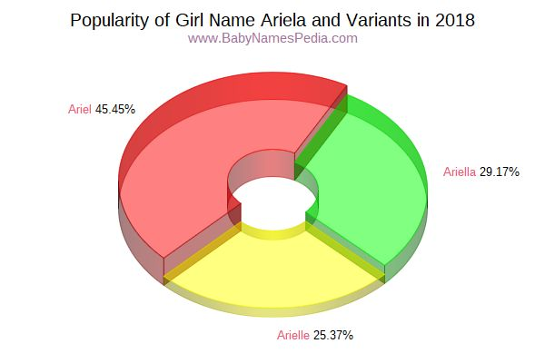 Variant Popularity Chart  for Ariela  in 2017