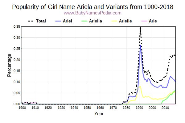 Variant Popularity Trend  for Ariela  from 1900 to 2017