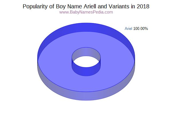 Variant Popularity Chart  for Ariell  in 2015