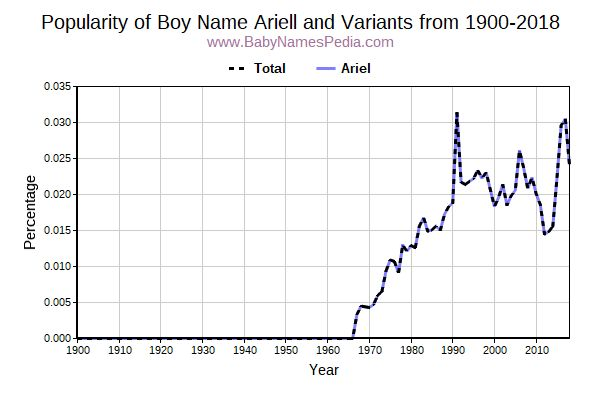 Variant Popularity Trend  for Ariell  from 1900 to 2015