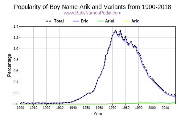 Variant Popularity Trend  for Arik  from 1900 to 2015
