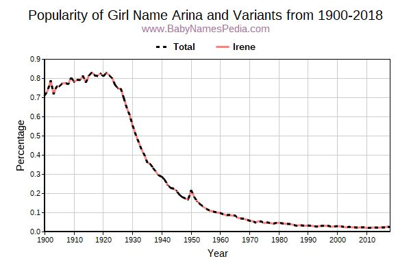 Variant Popularity Trend  for Arina  from 1900 to 2018