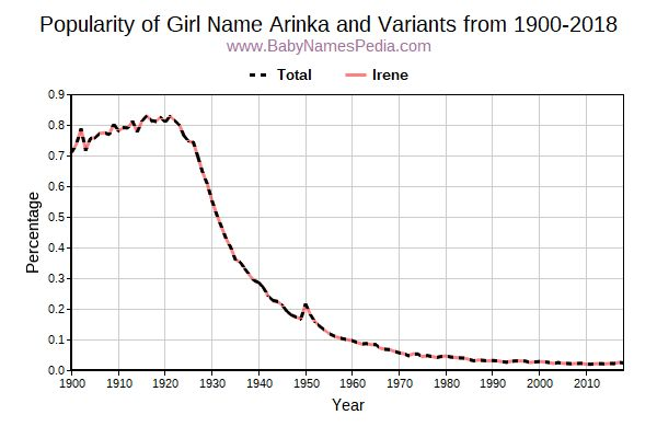 Variant Popularity Trend  for Arinka  from 1900 to 2018