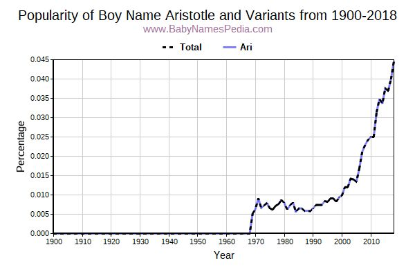 Variant Popularity Trend  for Aristotle  from 1900 to 2015