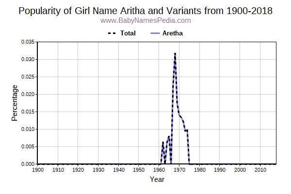 Variant Popularity Trend  for Aritha  from 1900 to 2017