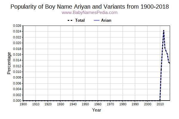 Variant Popularity Trend  for Ariyan  from 1900 to 2016