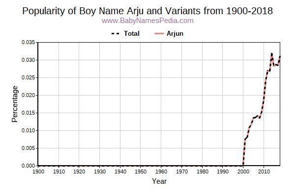 Variant Popularity Trend  for Arju  from 1900 to 2016