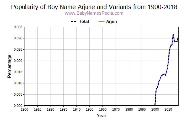 Variant Popularity Trend  for Arjune  from 1900 to 2018
