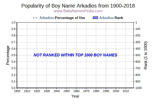 Popularity Trend  for Arkadios  from 1900 to 2016