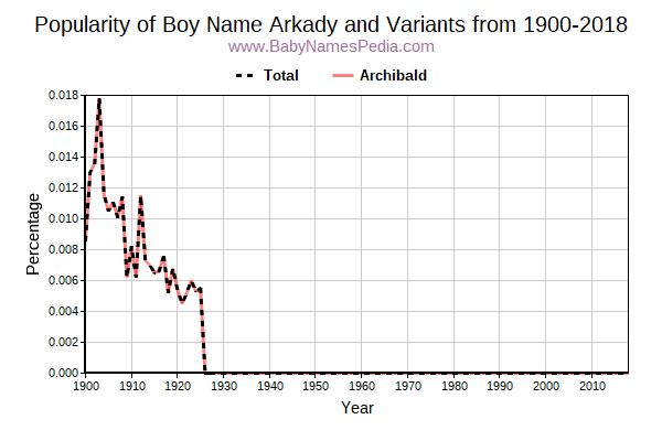 Variant Popularity Trend  for Arkady  from 1900 to 2016
