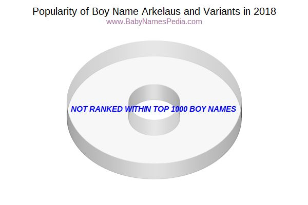 Variant Popularity Chart  for Arkelaus  in 2015