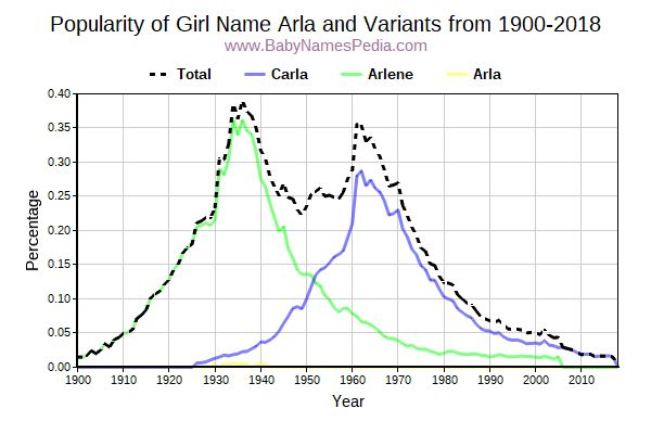 Variant Popularity Trend  for Arla  from 1900 to 2018