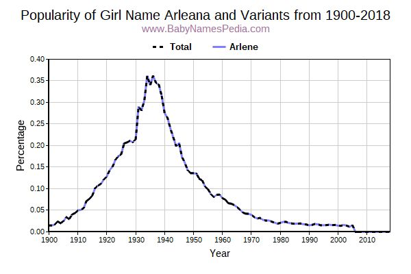 Variant Popularity Trend  for Arleana  from 1900 to 2017
