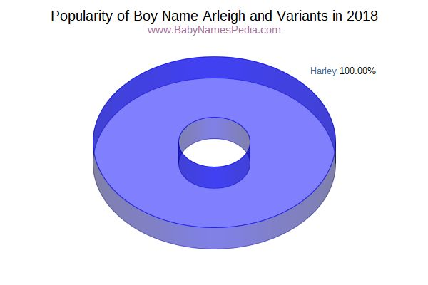 Variant Popularity Chart  for Arleigh  in 2017