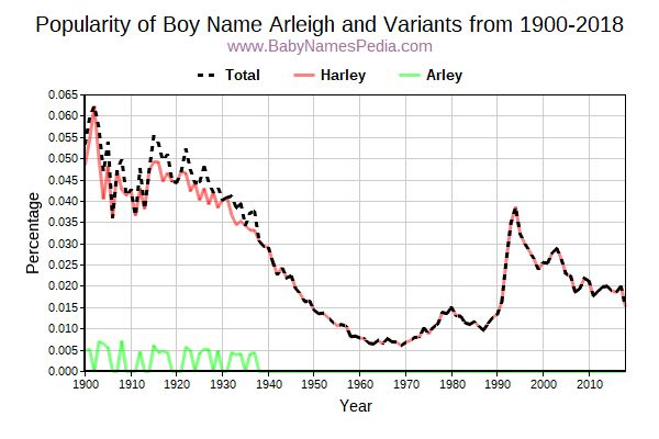 Variant Popularity Trend  for Arleigh  from 1900 to 2017