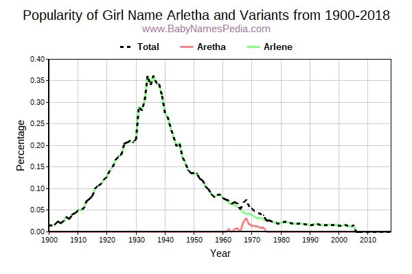 Variant Popularity Trend  for Arletha  from 1900 to 2016